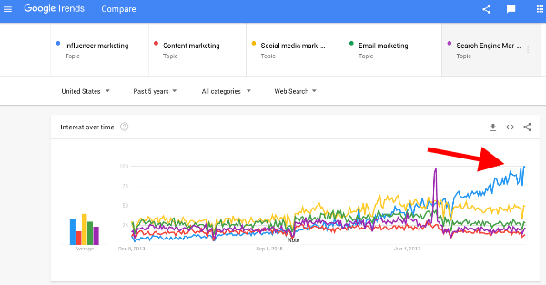 Google Trends - Marketing interests